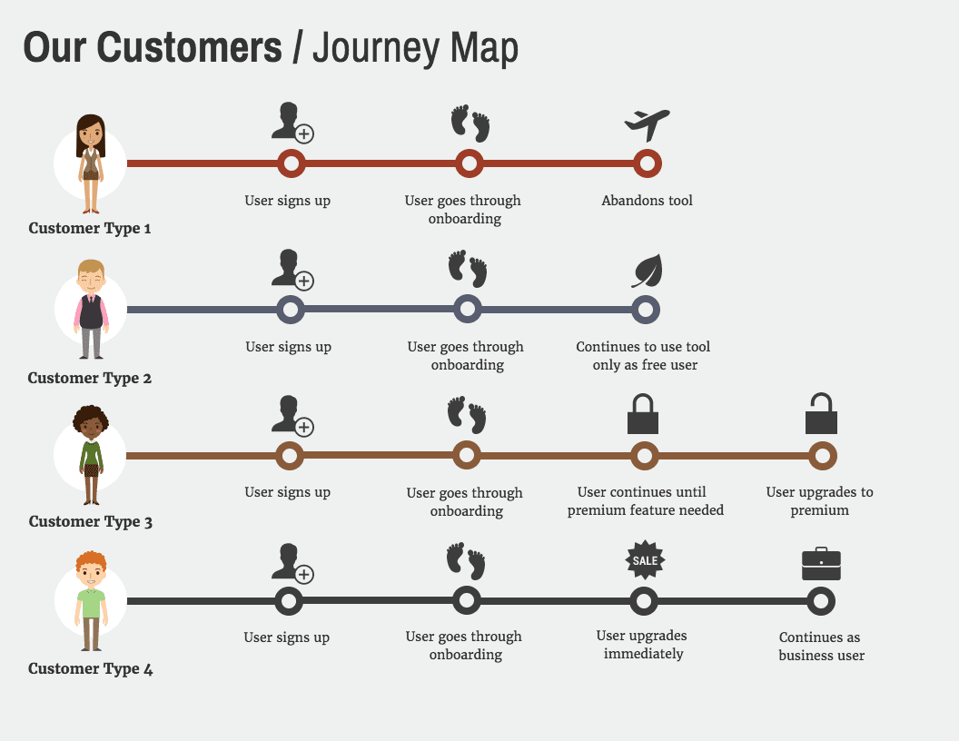 Mapping your buyer journey 2
